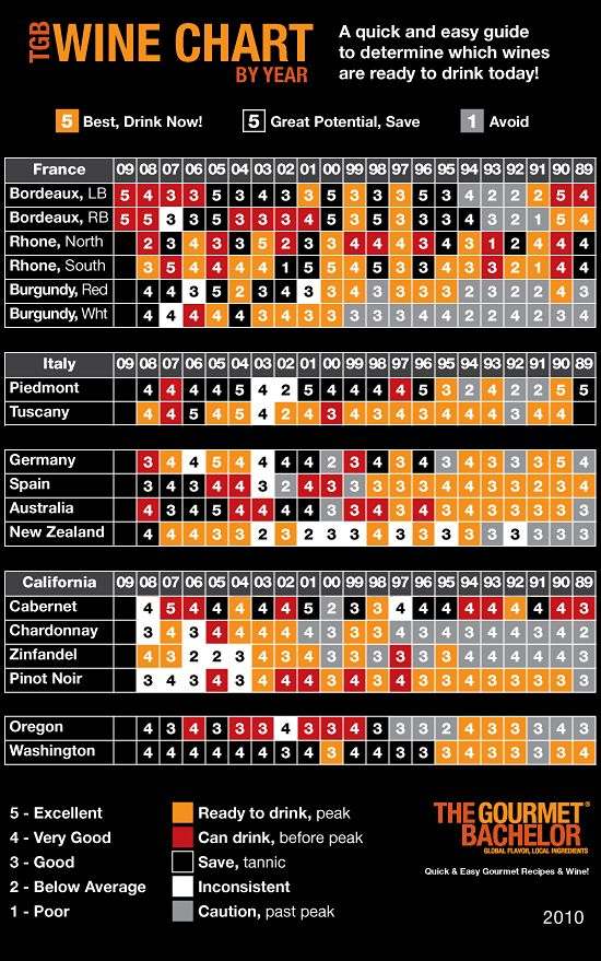 TGB-Quick-and-Easy-Vintage-Wine-Chart