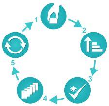 Langkah Langkah dalam Penerapan 5R (5S) di Tempat Kerja : Ringkas, Rapi, Resik…