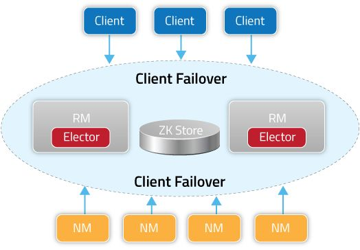 diagram_Client_Failover