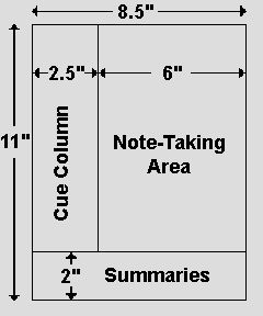 The cornell note-taking method.. This brings back a few memories from high school!