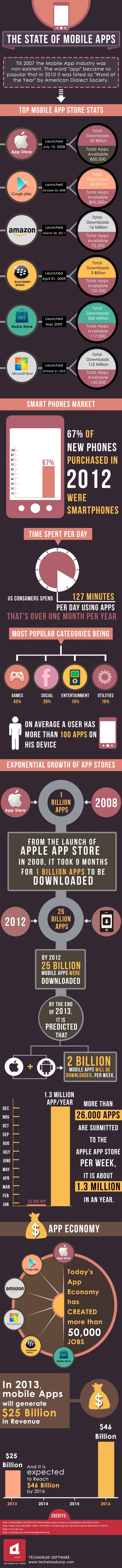 The State of #Mobile Apps