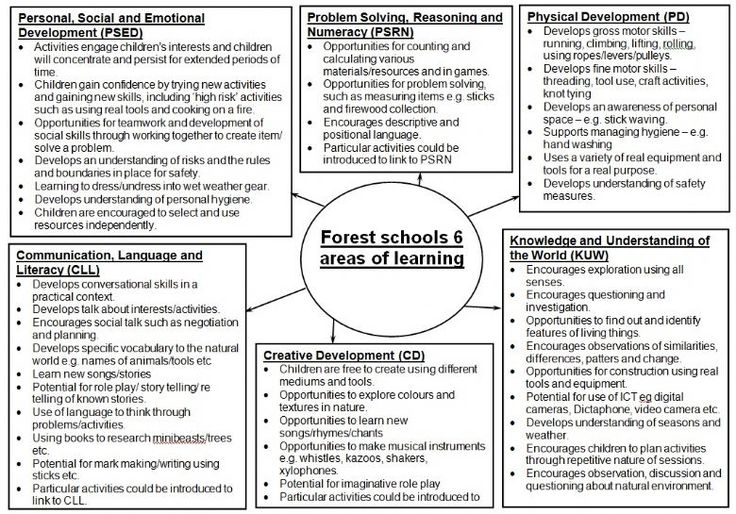 This is fabulous - must integrate into course -Forest school 6 areas of learning