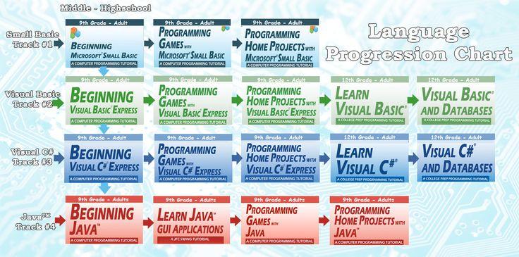 c to vb.net tutorial pdf