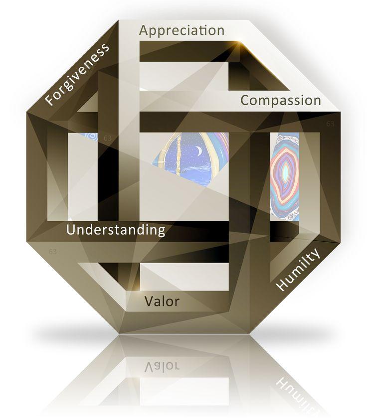 Six Heart Virtues.