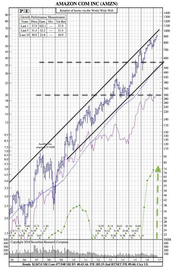 Amazon Destroys Q1 Earnings Expectations (12-Year Chart) - SRC Stock Charts