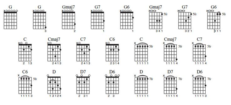 Open G Tuning: New Ideas for the Blues and Beyond
