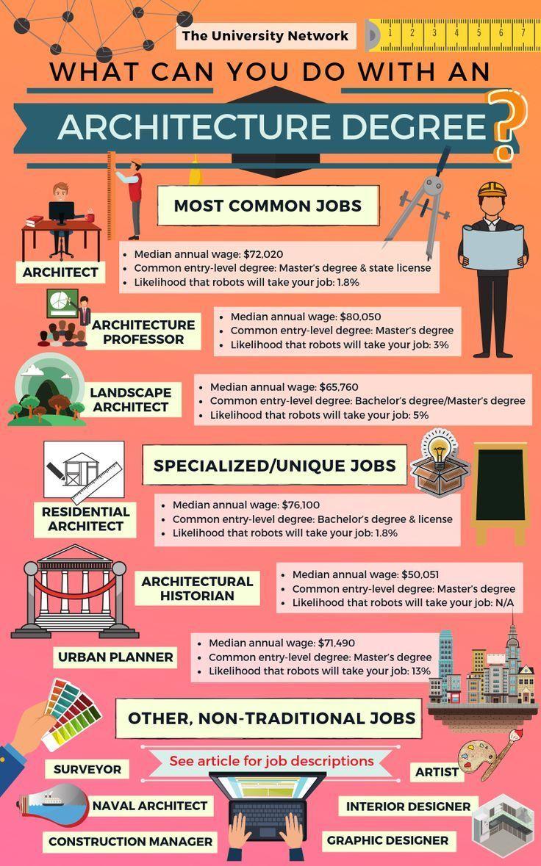 12 Jobs For Architecture Majors The University Network Master Degree Programs Architecture Program Online Education