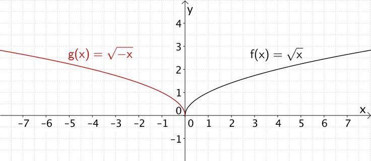 Spiegelung von Funktionsgraphen an der y-Achse am Beispiel der Wurzelfunktion