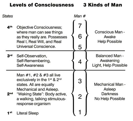defining consciousness and the different levels of consciousness To understand the nature of consciousness neurologists recognize levels of consciousness from minimally conscious states to consciousness, therefore, could be considered at wakefulness and content, with the amount of content defining the level of consciousness share tweet email more.