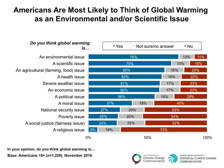 the issue of global warming The global warming debate would not be so global warming—when politics and science collide if this is a moral issue—and stewardship of the earth's.