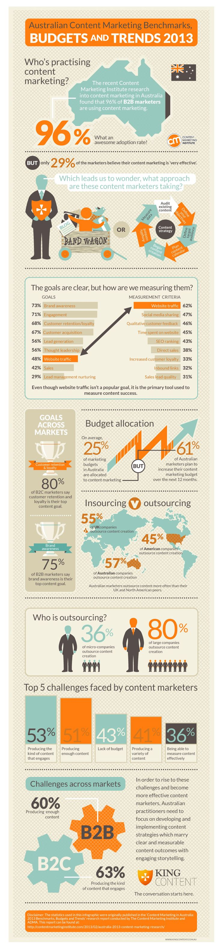 Infographic on CMI research into Australian content marketing benchmarks, budgets and trends.   http://www.kingcontent.com.au/blog/australian-content-marketing-research/