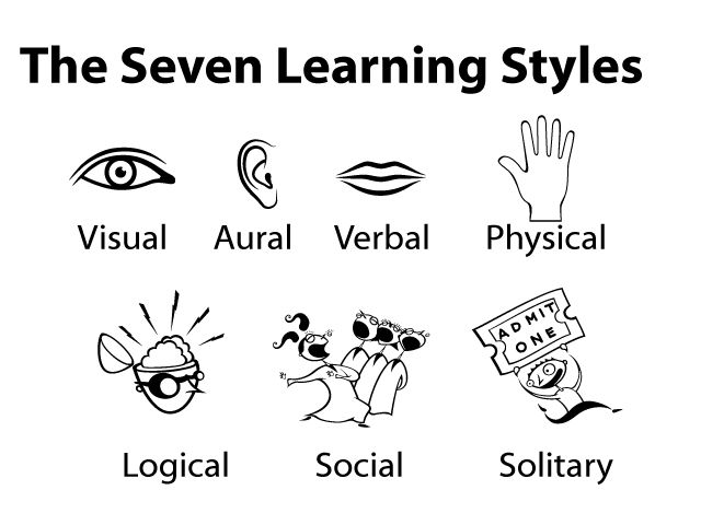 The Seven Learning Styles: • Visual (spatial): pictures, images, spatial understanding. • Aural (auditory-musical): sounds, music. • Verbal (linguistic): speech, writing. • Physical (kinesthetic): body, hands, touch. • Logical (mathematical): logic, reasoning, systems. • Social (interpersonal): in groups or with other people. • Solitary (intrapersonal): alone, self-study.