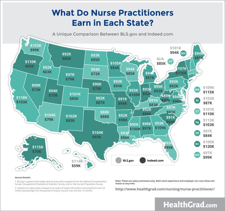 Nurse Practitioner Careers + Salary Basics  How much do nurse practitioners earn?  According to Indeed.com, the average national salary of jobs for Nurse Practitioner was $95,000 with a high confidence ranking based on over 250 sources. Average Nurse Practitioner salaries for job postings nationwide are 66% higher than average salaries for all job postings nationwide.  PIN NOW! Read Later.