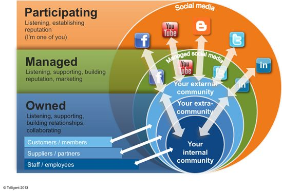 The different types of online communities | Infographics ...