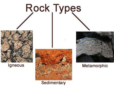 Igneous Rocks, Sedimentary Rocks, Metamorphic Rocks Rocks Material that form crust of earth Igneous Rocks
