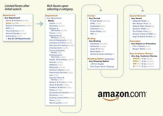 Adaptive facets on Amazon from Design Patterns: Faceted Navigation