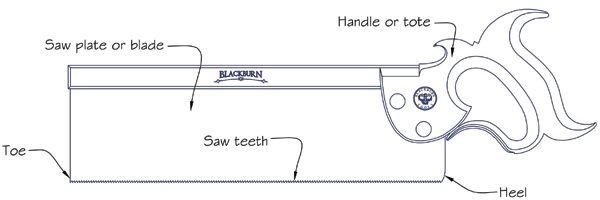 Saw Tooth Geometry