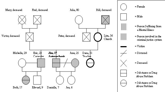 10 best images about genograms on pinterest letter