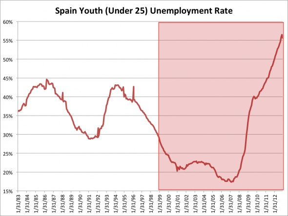 2013 Europe's youth unemployment crisis. 4th quarter GDP were worse then expected. The article talks about the youth feeling defeated.