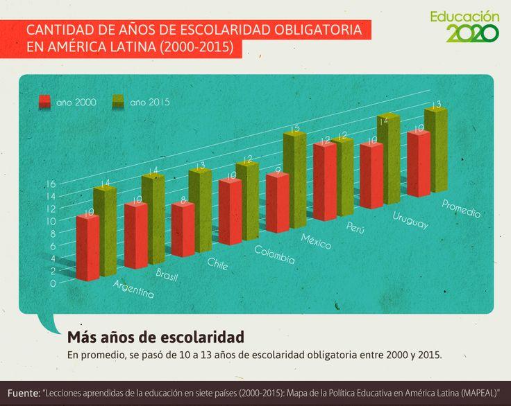 Todos los países de América Latina evaluados en este estudio, incrementaron los años de escolaridad obligatoria en los últimos diez años.