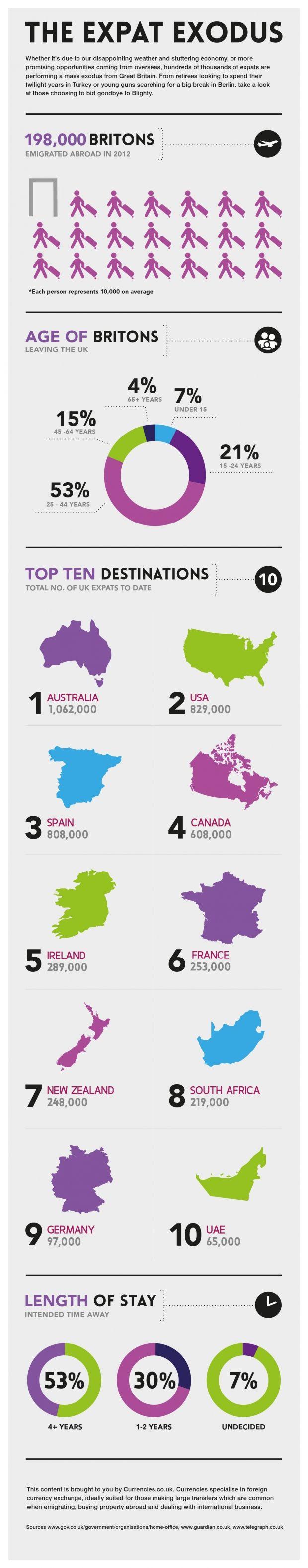 Currencies_Emigration_Infographic-dev3-011