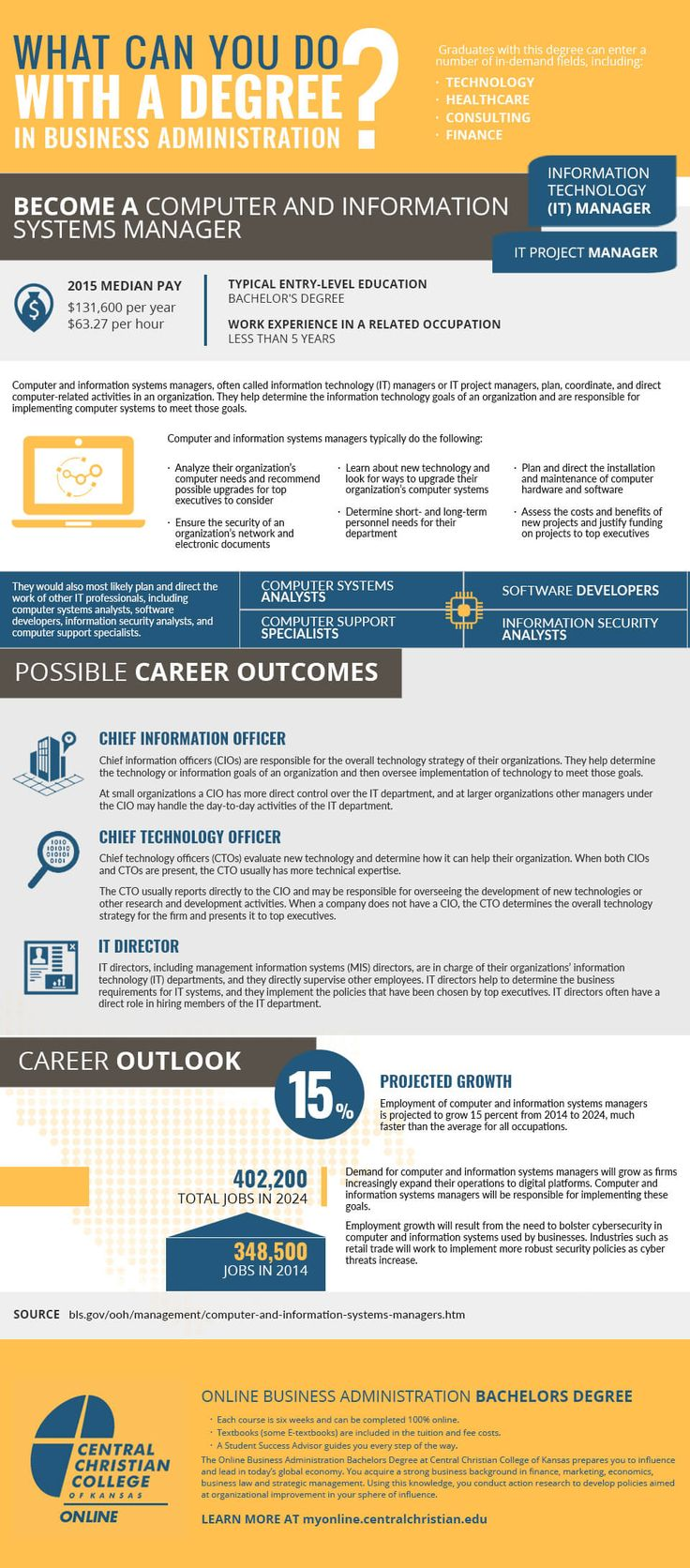 Business Administration Career Opportunities image by