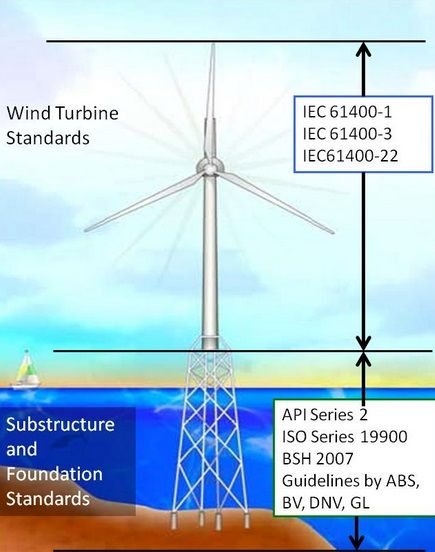 New Wind Turbine Capacity Factor Could Increase From 40% To 60% #WindTurbineCapacityFactor