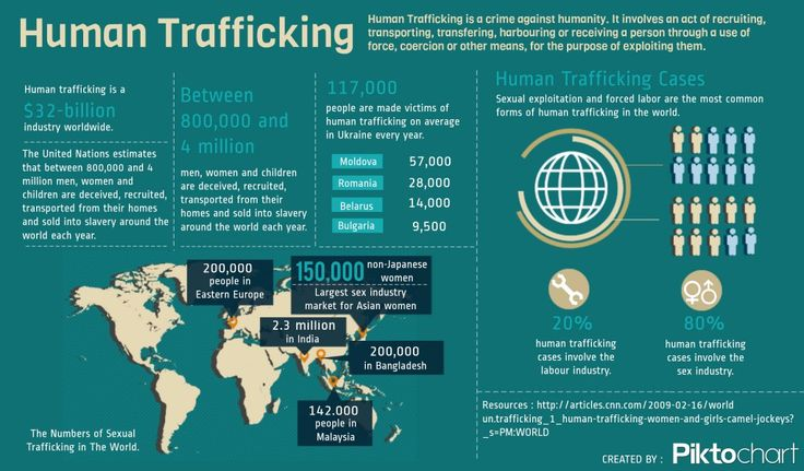 #infographic #humantrafficking is getting scarier day by day :(