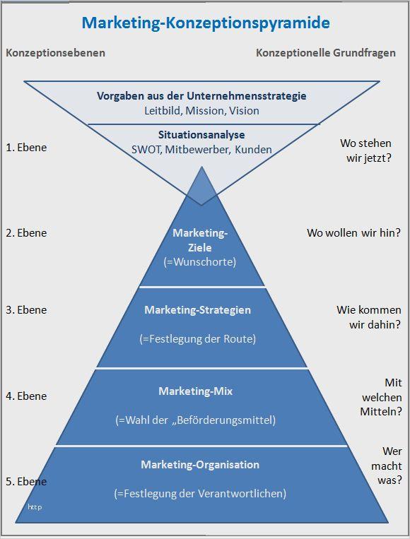 37 Inspiration Marketingkonzept Erstellen Vorlage Bilder In 2020 Marketing Konzept Vorlagen Geschenkgutschein Vorlage