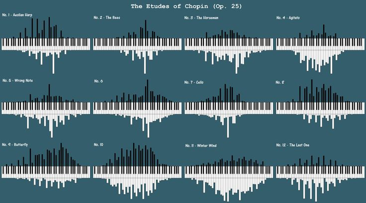 Data Visualisation by @joeycloud. Data Source: MIDIworld. Visualization Tool: Pianogram.