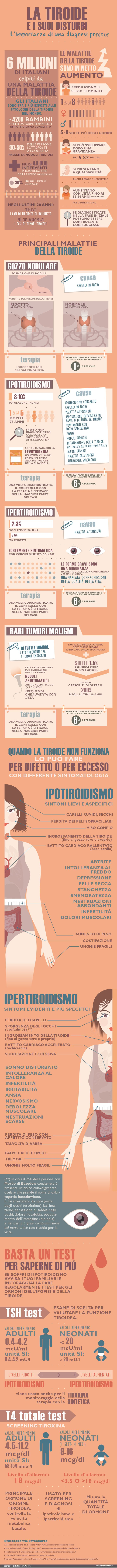 LA TIROIDE E I SUOI DISTURBI- Infografica Esseredonnaonline