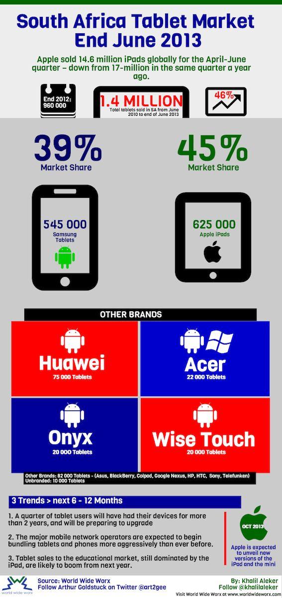 Tablet market in SA 2013.