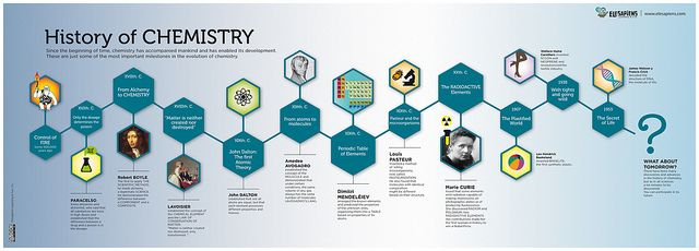 History of Chemistry infographic, might make a cool poster