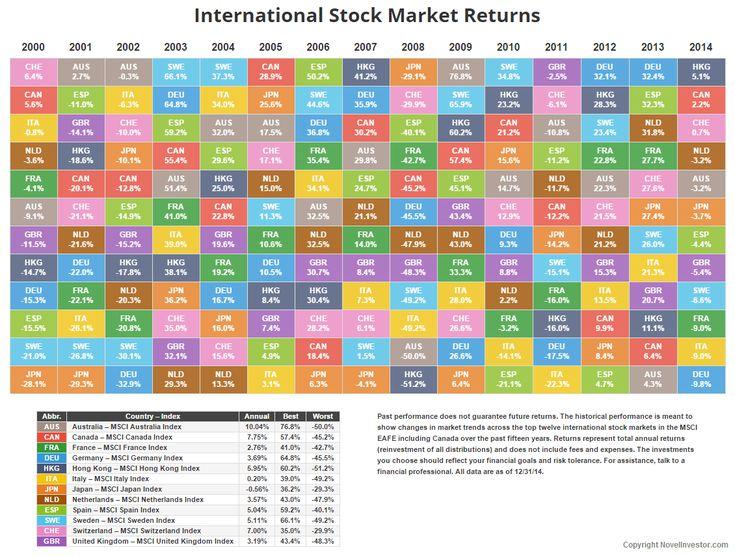 how to buy international stocks online