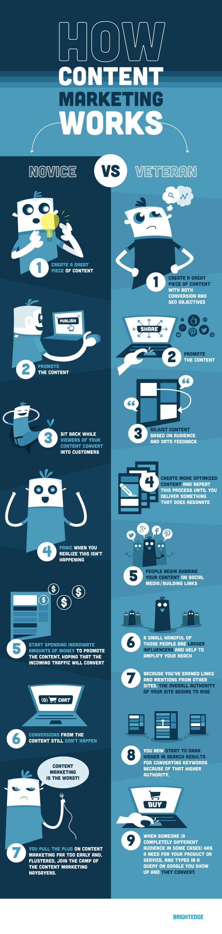 How Content Marketing Really Works INFOGRAPHIC
