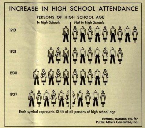 高校の出席、1910年から1937年に増加します。 midmonthly調査:ソーシャルワークのジャーナル。 1939年5月。