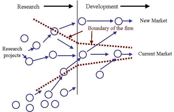 Forrester & Innocentive tutkivat: Avoin innovaatio useimmissa yrityksissä kokeiluasteella.     Open Innovation: Creating Through Community Creation