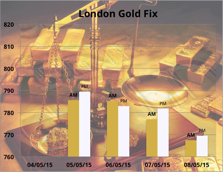 The London Gold Fixing chart for the opening and closing prices in sterling, GBP, for the week to 8th May 2015
