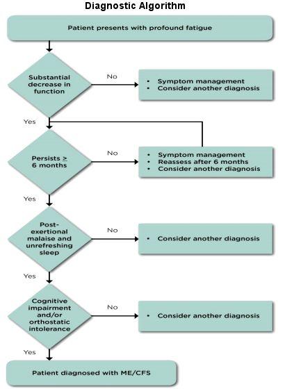 Syndrome de fatigue chronique: de nouveaux critères diagnostiques et un nouveau nom proposés   PsychoMédia