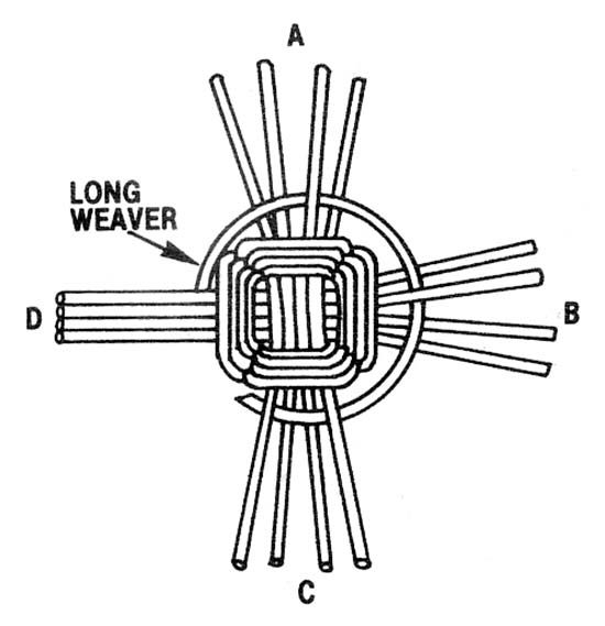 Over Two, Under One: Basket Weaving With Reeds - DIY - MOTHER EARTH NEWS