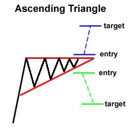 How to Trade Chart Patterns - best forex strategies only on http://binaryblog.net