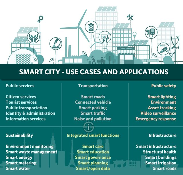 Smart city - use cases and applications