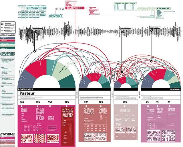 #Dataviz - esquema tipografico sobre la contaminacion sonora, visual y de personas en once