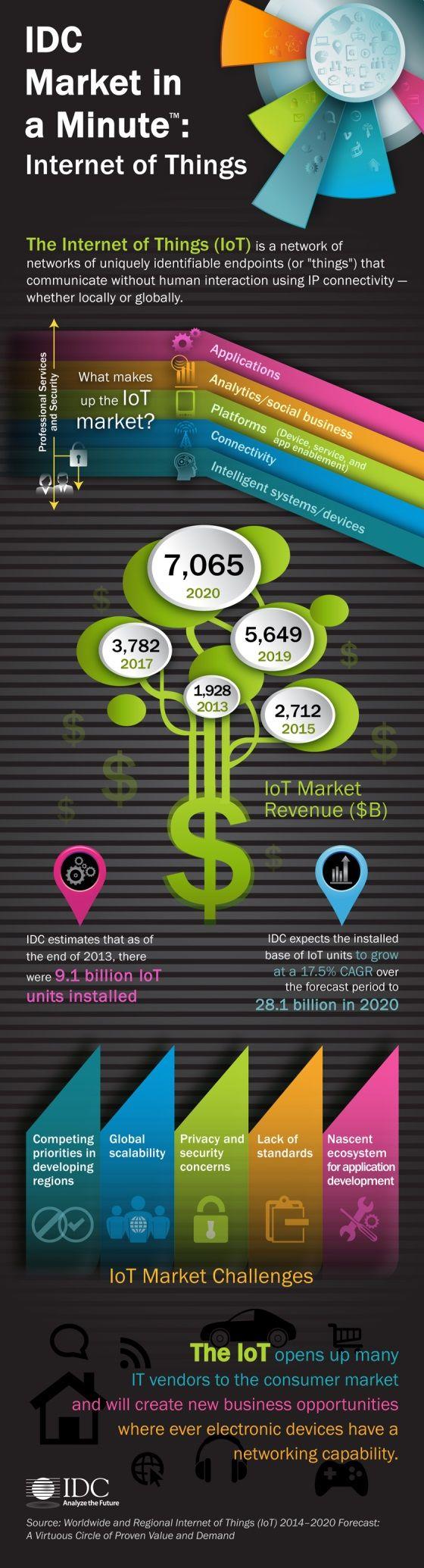 Internet der Dinge: Von 2 Billionen Dollar Umsatz 2013 auf 7 Billionen Dollar im Jahr 2020 | Kroker's Look @ IT