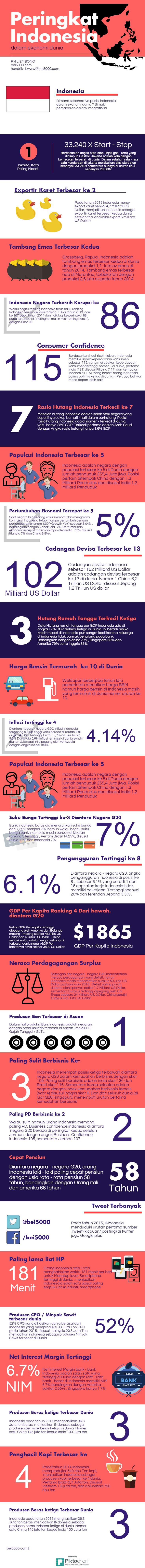 Peringkat indonesia dalam ekonomi dunia http://bei5000.com/master/2016/02/20/27-posisi-indonesia-dalam-ekonomi-dunia/