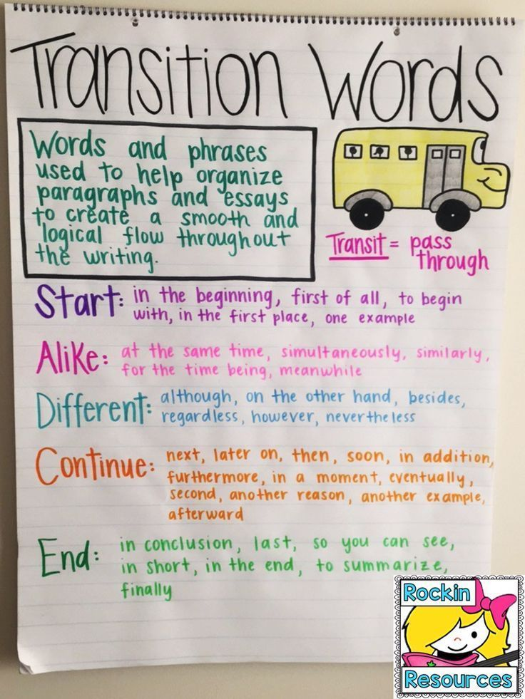 A blog post that gives ideas for teaching transition words using this anchor chart, mentor text, and interactive notebooks.  Click to find out more!