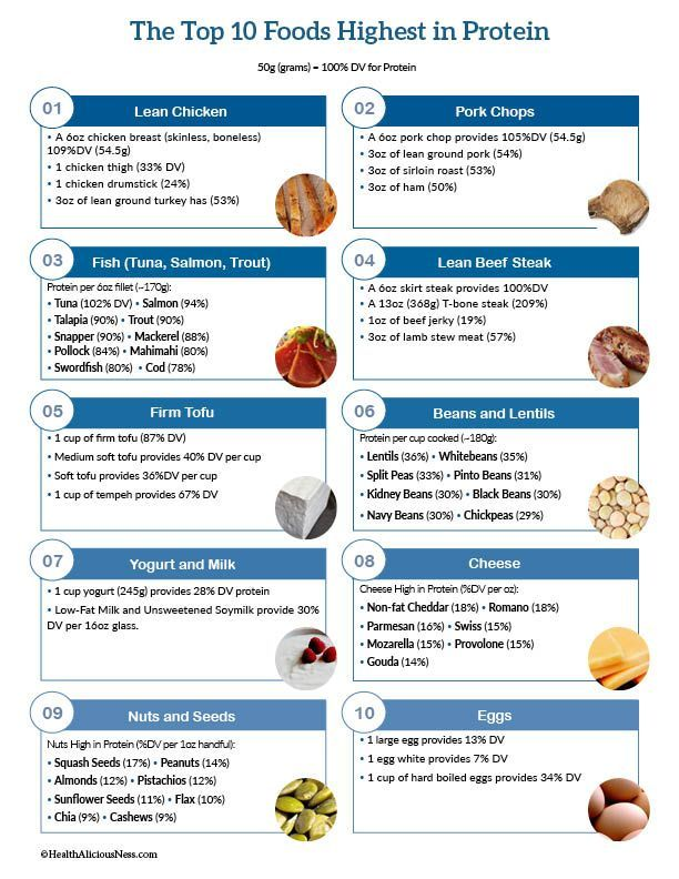 It's just a picture of Lucrative Printable List of High Protein Foods