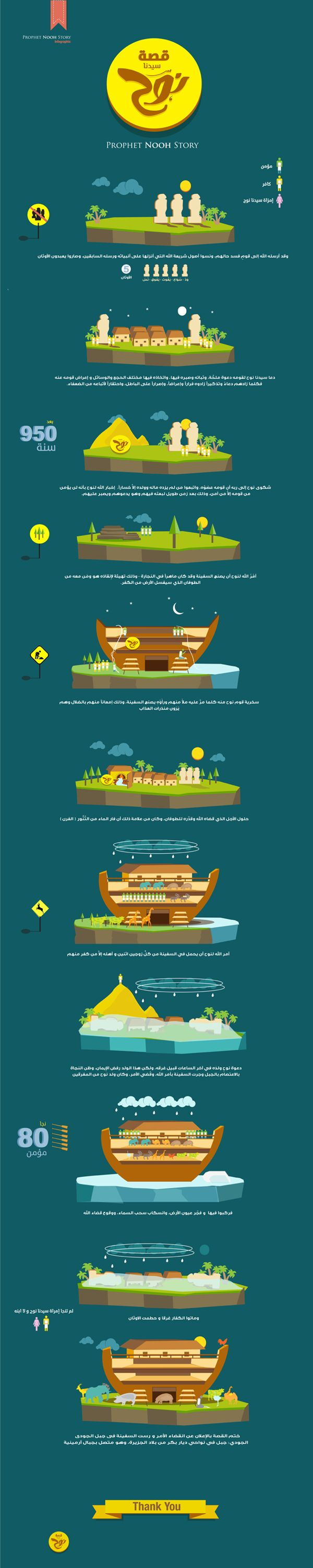 Story of Prophet Nuh Infographic by Mohamed Meleas, via Behance