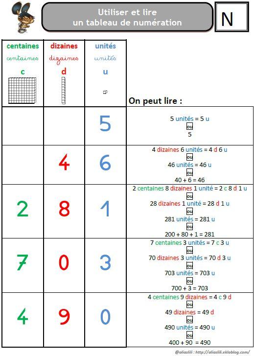 Apprendre a utiliser le tableau de num ration school for Tableau logique