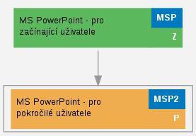 MS PowerPoint - pro pokročilé uživatele (MSP2)   PC-DIR – školení a služby IT – Brno, Praha